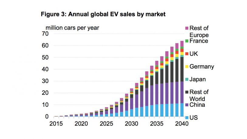 """f5c2de659b60 """"We see a momentous inflection point for the global auto industry in the  second half of the 2020s."""" Image  Bloomberg New Energy Finance  ..."""