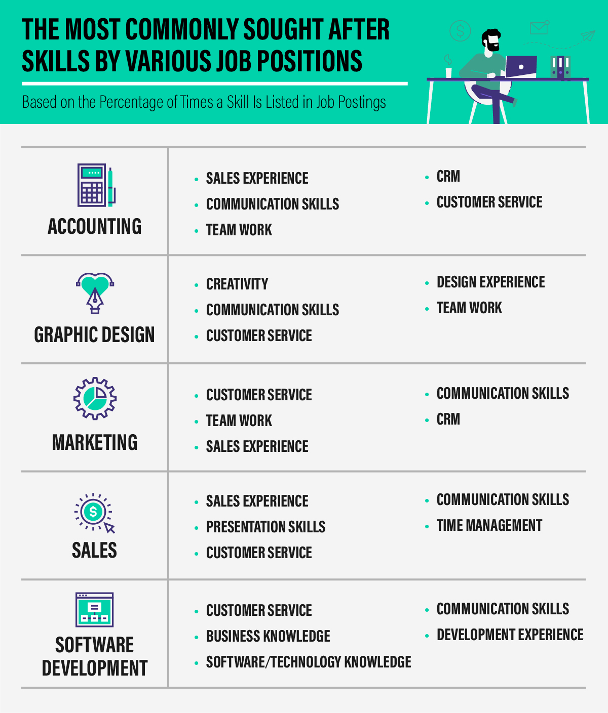 job seekers  put these 5 skills on your resume if you want